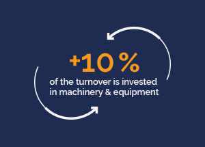 +10% of the turnover is invested in machinery & equipment